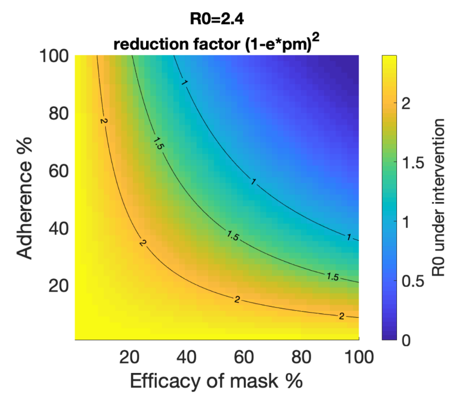 Modell över hur maskanvändning påverkar reproduktionstalet.