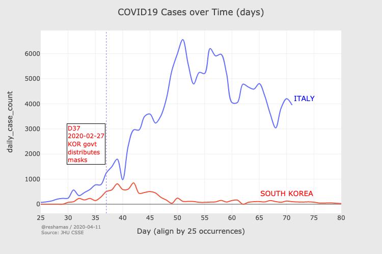 Jämförelse av COVID-19 fallen mellan Sydkorea and Italien